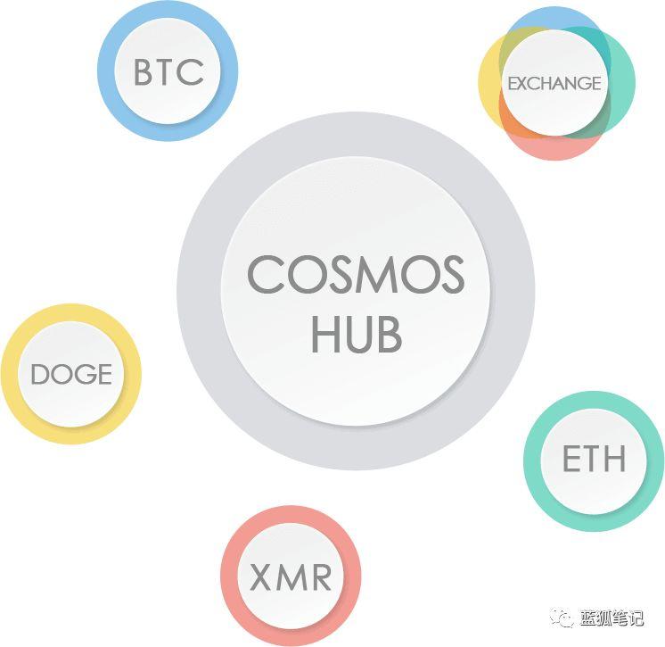 小白也能懂的Cosmos介绍