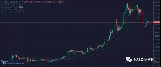 盘点区块链内各位大佬对比特币未来价格的看法