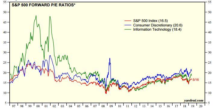 美股盈利可能见顶,特朗普底气几何?