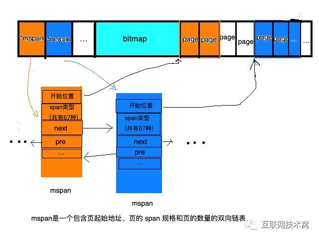 图解Golang的内存分配