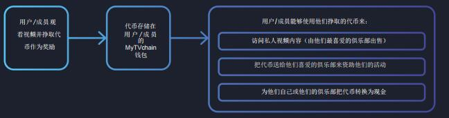 MyTVchain(MyTV)区块链体育视频分享平台