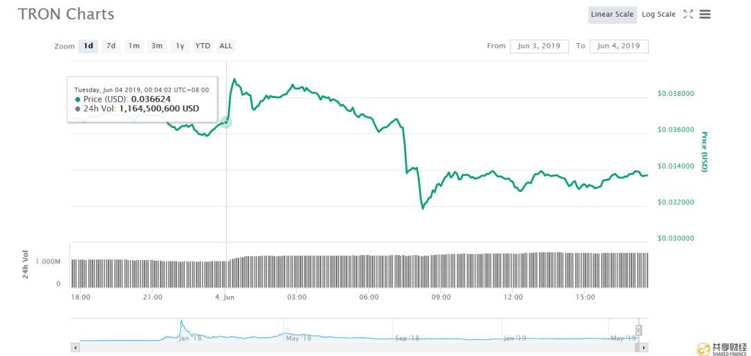 BTC大跌,是暗箱操作还是动力不足