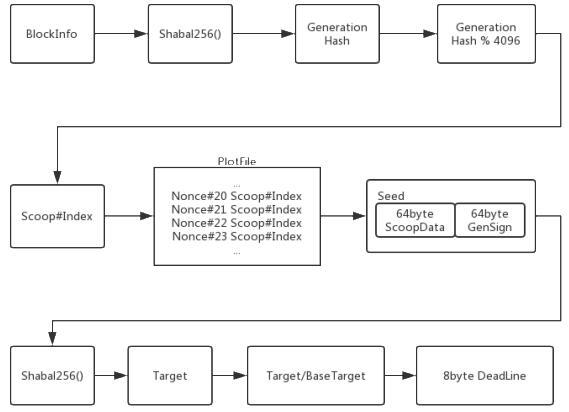涡轮网络Volume Network(VOL)基于HardDisk的基础货币