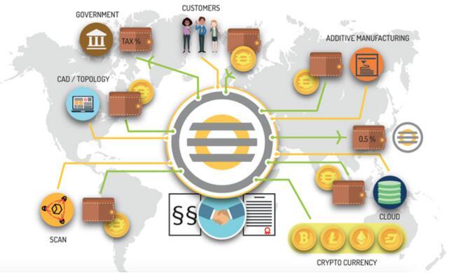 Erecoin基于区块链的3D增材制造业
