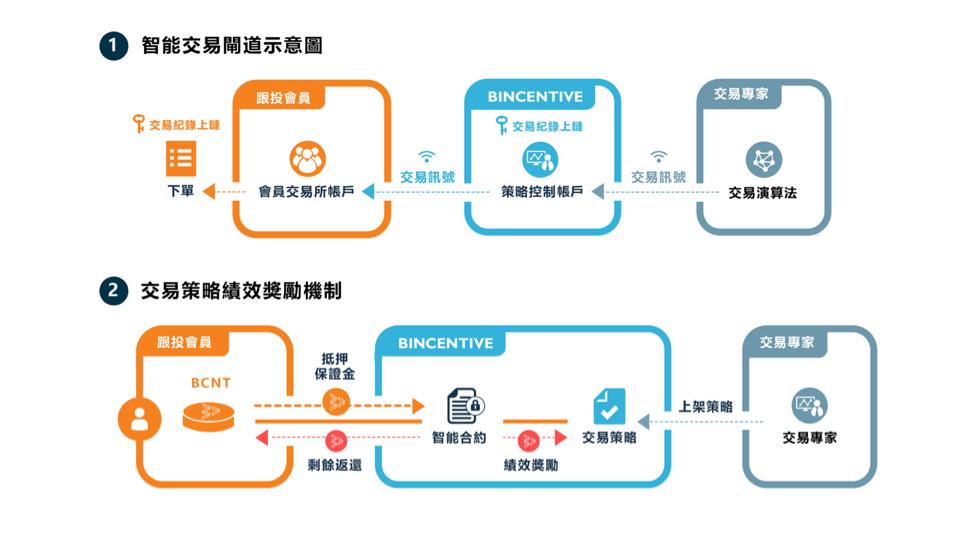 台湾新创 Bincentive 的代币 BCNT 将上架 MAX 交易所,正式开启「智能跟投服务」