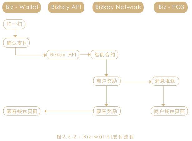 Bizkey(币钥)建立实体零售商家的分布式账本