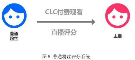 云莱链(Cloud Live Chain)点对点的直播互动系统