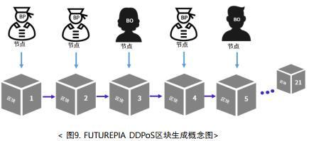 FUTUREPIA第三代区块链主网