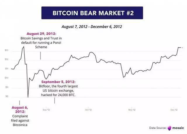 比特币熊市简史:一文看尽比特币10年牛熊