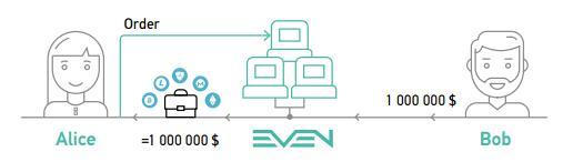 EVEN(跨链交互网络)一个开放的去中心化平台