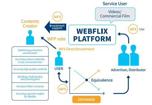 Webflix基于区块链的网络电视剧/网络内容放送平台