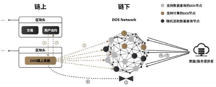 DOS Network支持多链的去中心化预言机服务网络