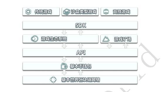 基本世界(basic world)-基于区块链的游戏运营发行平台