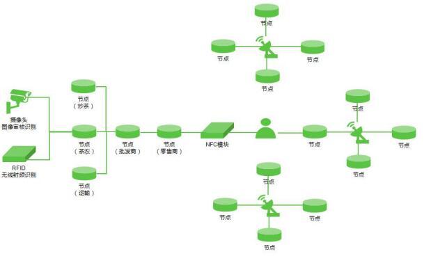 贵峰云雾(GFYW)构建基于区块链的茶行业生态圈