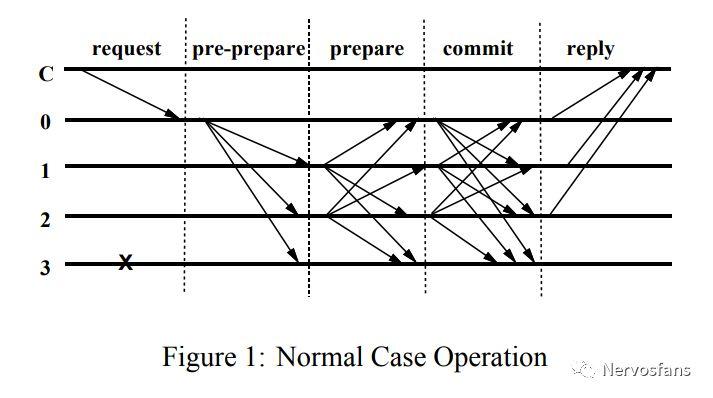 区块链共识分析的简单框架