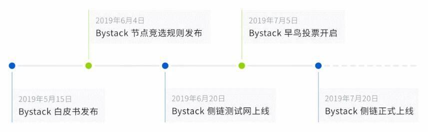 比原链CFO李宗乘:与Bystack共迎区块链商用时代
