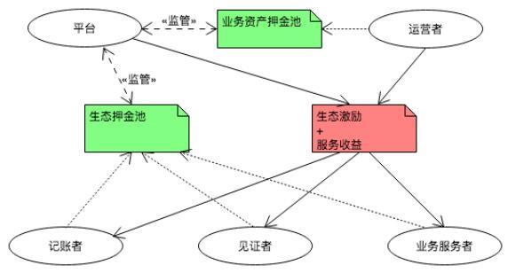 GrayEagle通用商业区块链基础框架