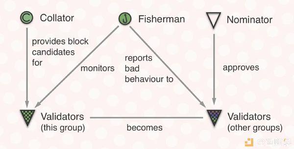 一文读懂波卡:技术框架、治理与生态全览