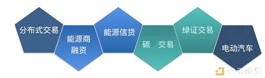 研报 | 区块链电力能源应用产业报告
