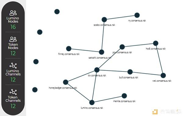 TokenGazer评级 RIF OS:团队技术架构与实现能力强 生态发展面临挑战