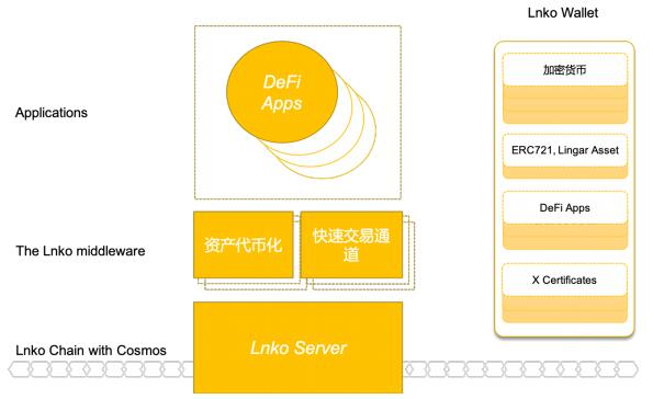 LNKO下一代DeFi应用开发和生态建设的区块链中枢平台