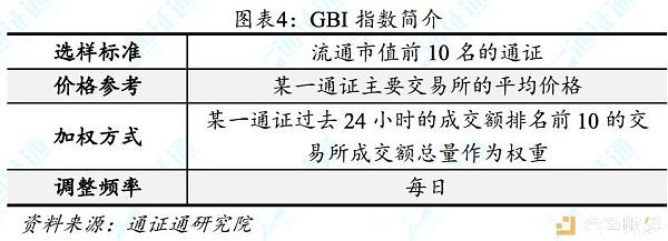 数字通证指数:区块链行业的风向标