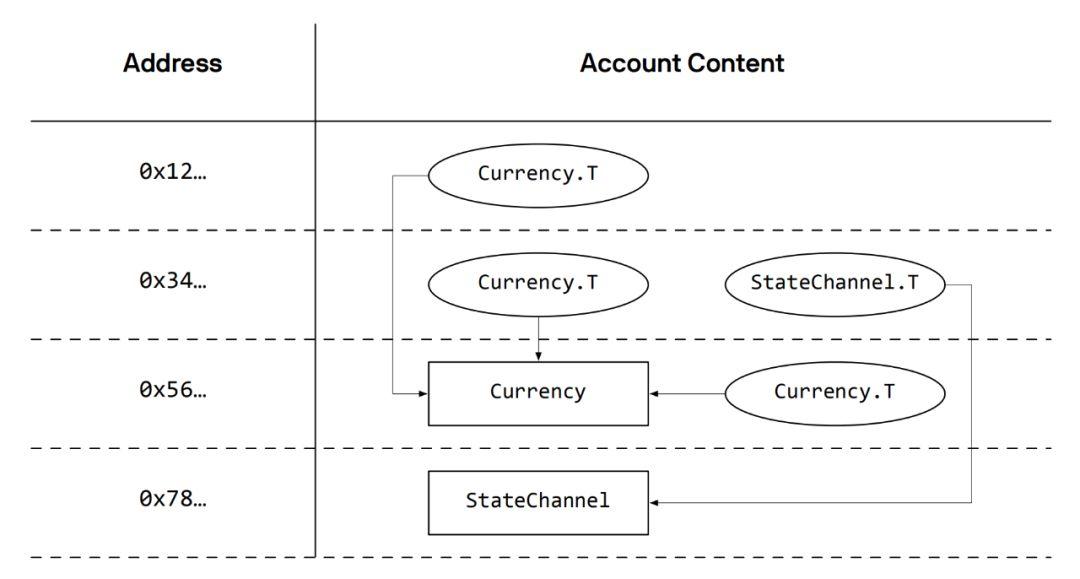 Libra区块链论文解析——引言、数据逻辑模型(part 2)