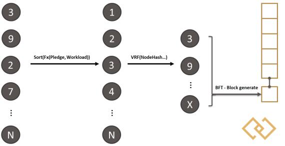 Zoro:聚焦于数字(游戏)世界的跨链应用解决方案