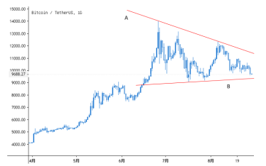 BTC本轮下跌蓄势已久,会否跌破9000美金?