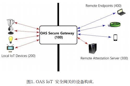 OAS Chain 公共区块链安全支付钱包