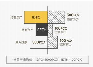 ChainX 实现多币种融合的公链生态