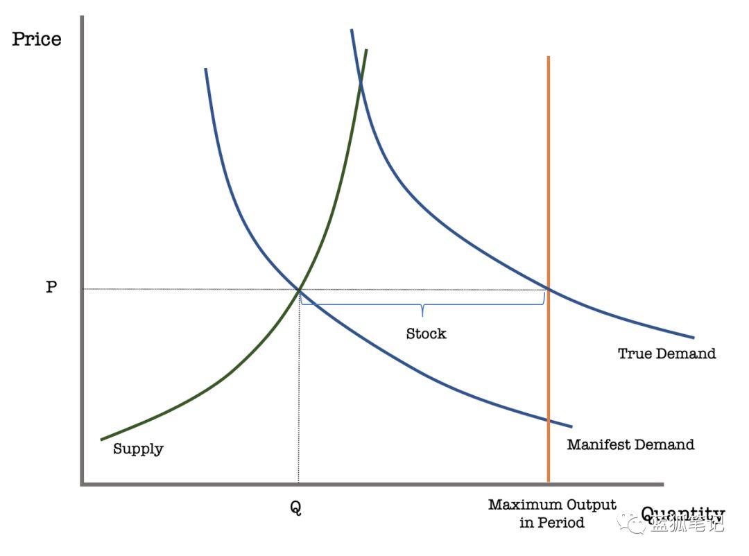 蓝狐笔记:比特币的价格完全由投机驱动? | 火星号精选