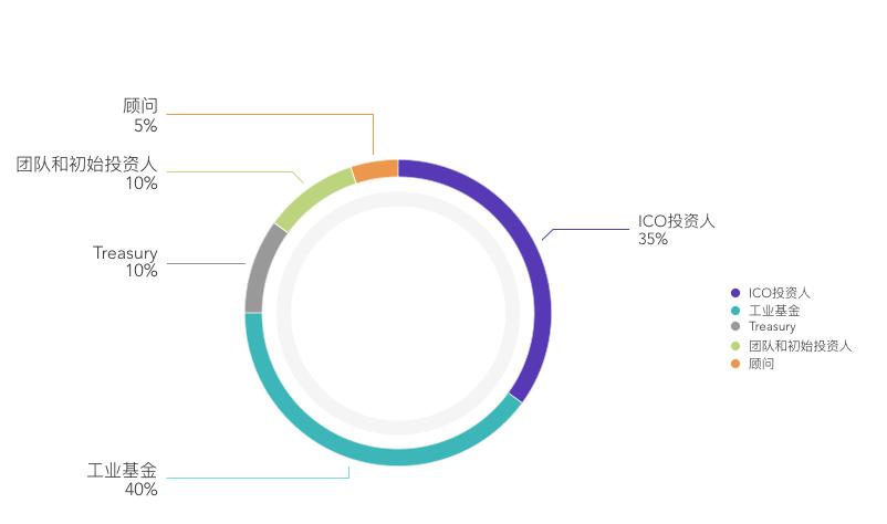 Tokoin 项目评级:B ,展望稳定 | TokenInsight