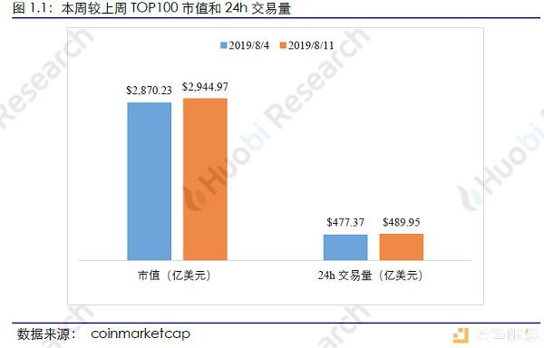 火币研究院:本周区块链总市值环比上涨2.49% TOP100项目中27个项目市值有不同程度上涨