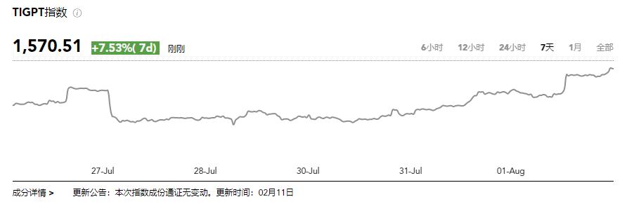 全球区块链第31周看点 | TokenInsight 二季度交易所季报