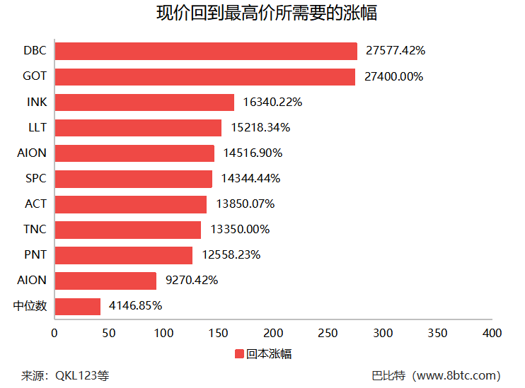 数据:50个明星区块链项目跌破发行价,超10家项目几近归零
