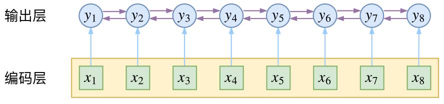 NLP命名实体识别开源实战教程 | 深度应用