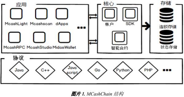 MCashCHAIN 分散式电子支付平台