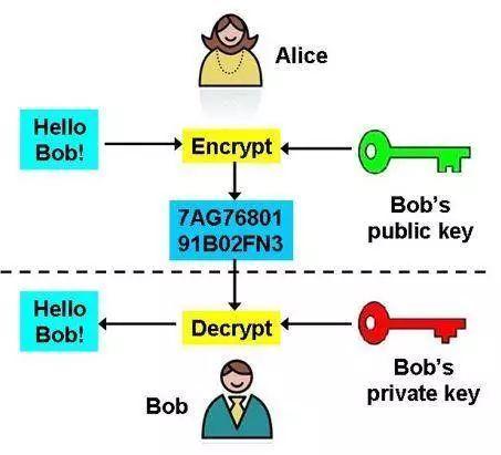 公钥加密、加密Hash散列、Merkle树……区块链的密码学你知多少?