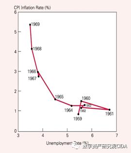 朱嘉明:通货膨胀是走向死亡?还是正在休眠?