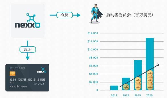 Nexxo 区块链驱动的小型商业银行平台