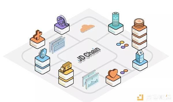 一文读懂JD Chain:我国区块链自主开源技术到底有多强?
