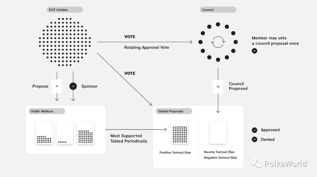 波卡(Polkadot)治理机制的系统介绍