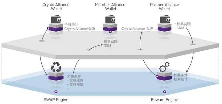 GRAME(GRM)基于条件奖励的联盟平台