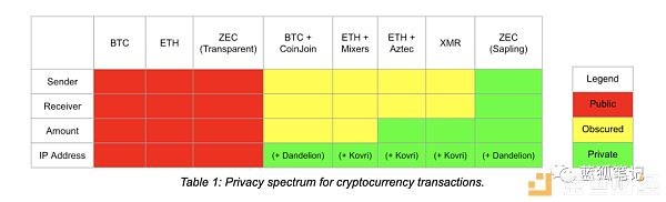 隐私是特性不是产品:这对匿名币意味着什么?