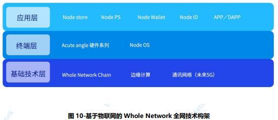 Whole Network 全网——共识、共创、共赢的行为价值网络