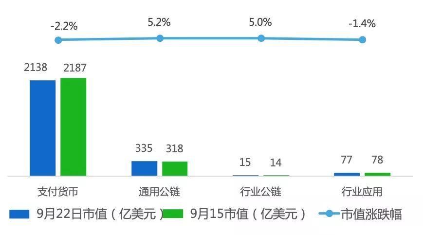 行情周报|股权融资市场旺盛;XRP周中最大涨幅近25%