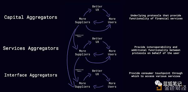 DeFi中的聚合理论