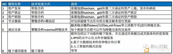 Haichain-AMA十问十答