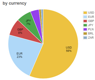 数字货币交易所,已被法币出入金扼住了咽喉
